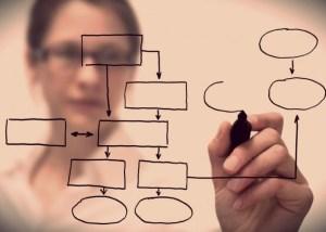 Análise de Processos de Negócios